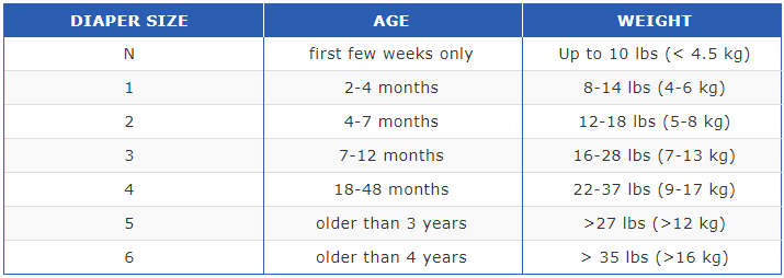 Baby diaper size by age